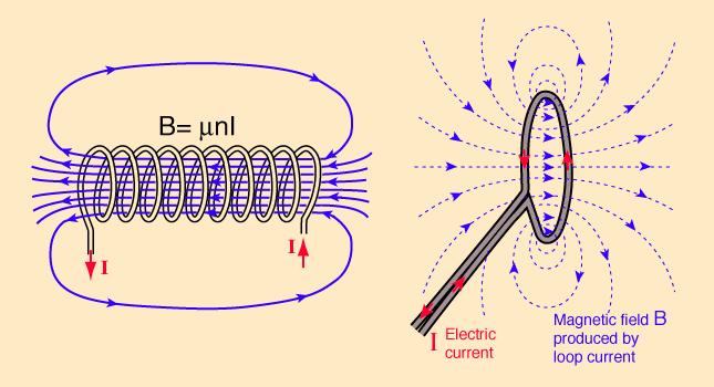 campi elettromagnetici e NFC